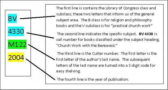 Understanding Library Call Numbers - Charlotte Christian College and Theological Seminary